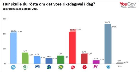Sverige minskar invandringen. Inför hård restriktioner i flyktingmottagandet. Regeringen inför SD:s politik som tidigare kallats rasistisk, fascistisk och även nazistisk. Regeringen vänder kappan efter vinden.