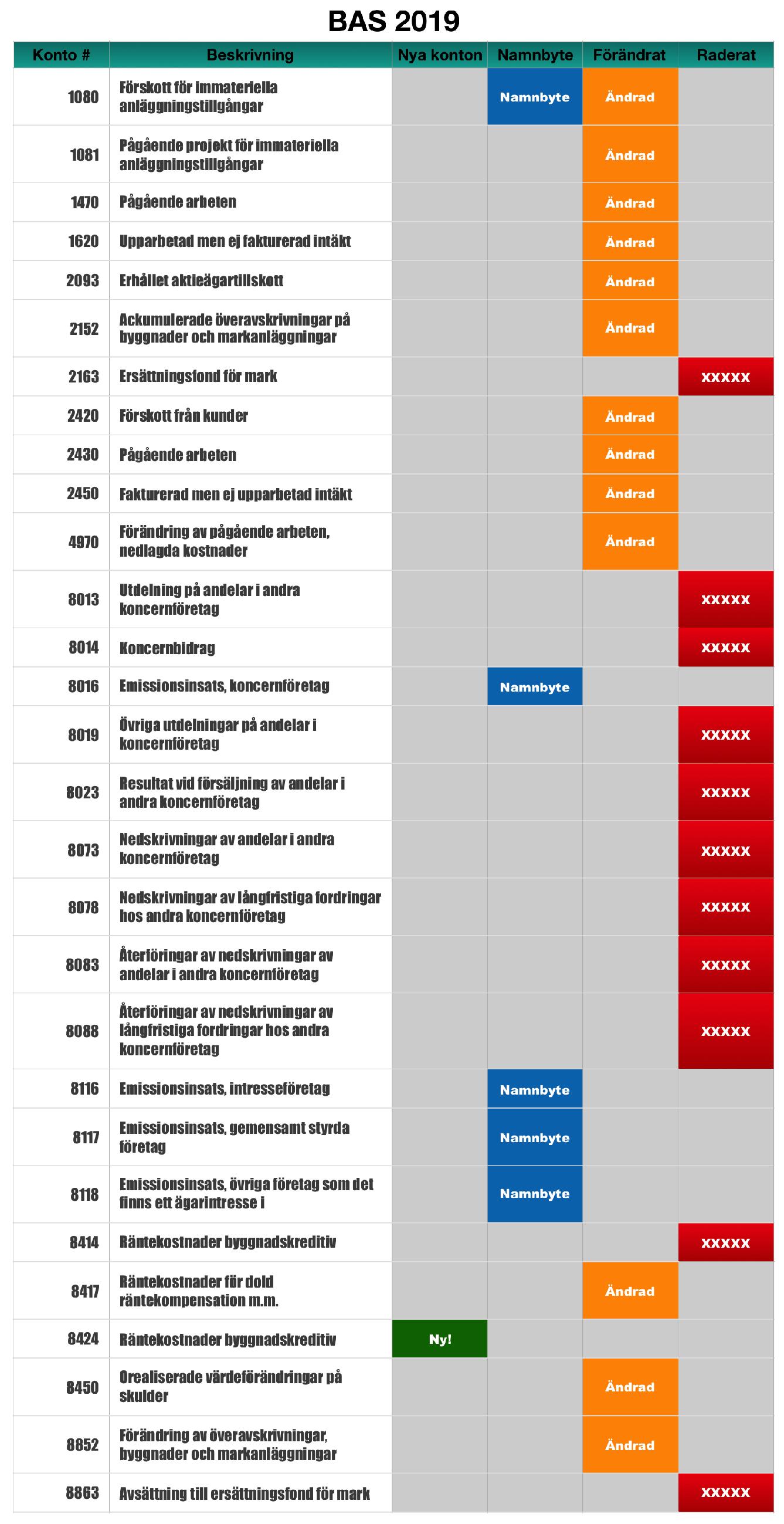 BAS 2019 kontoplan (infographic)