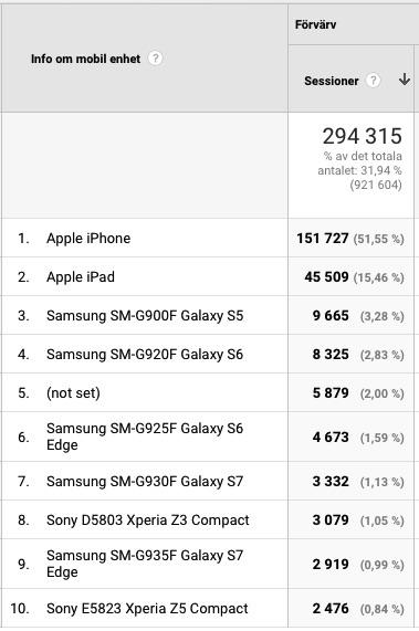 Mobiltillverkarnas andel på den svenska marknaden. Apple dominerar i besöksstatistiken för mobila besökare på Momsens.se