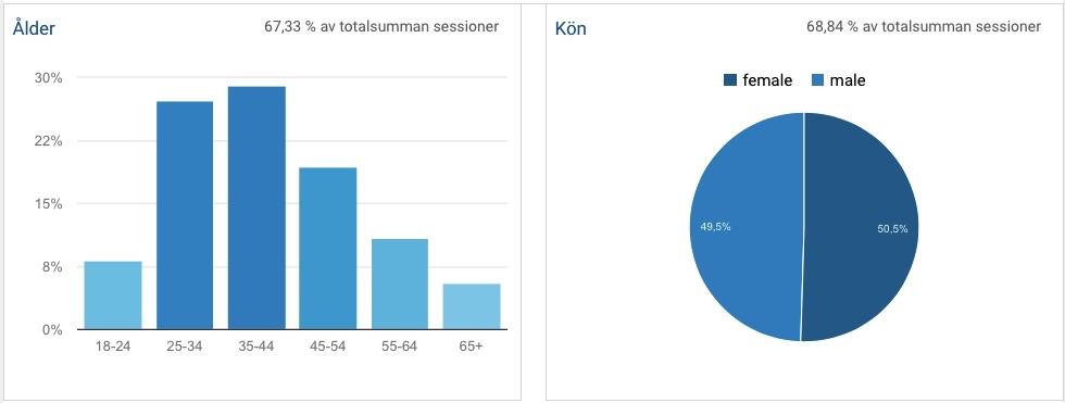 Demografi statistik för Momsens.se 2016