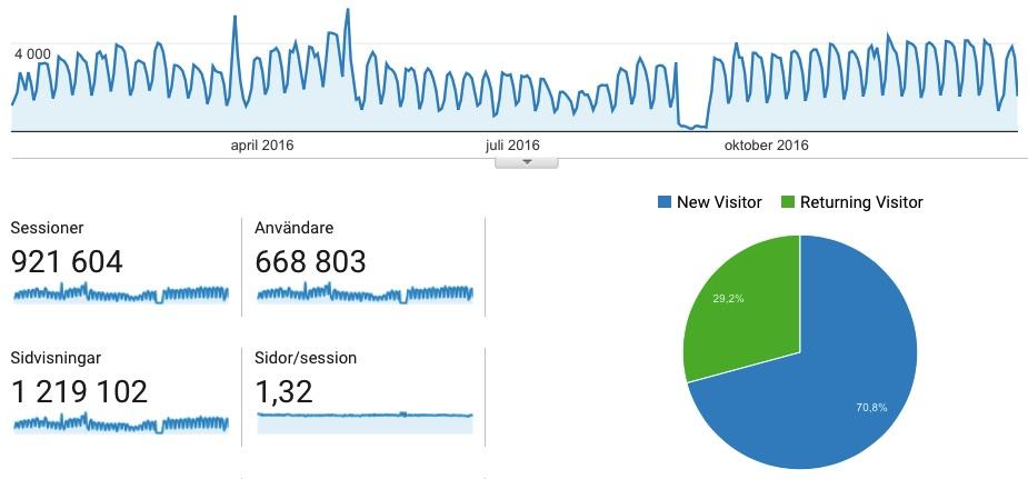 Statistik över antal besökare, sidvisningar och unika användare och antal sessioner för Momsens.se helåret 2016