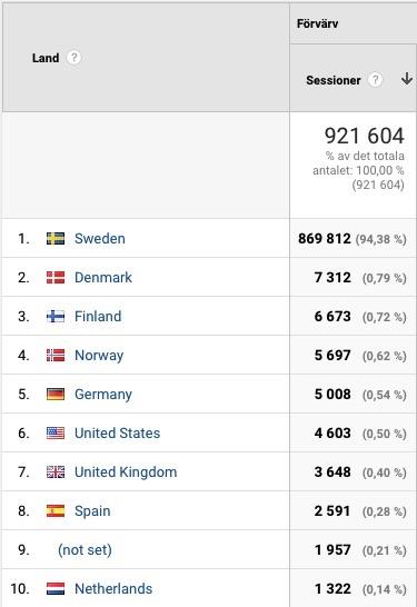 Besökare och ursprungsland för Momsens.se
