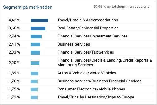Segmentstatistik för Momsens.se 2016