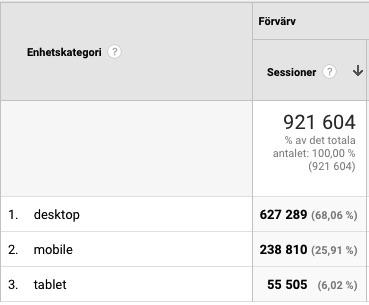 Statistik för Momsens.se över hur många som kommer in till webbplatsen från läsplattor och mobiler