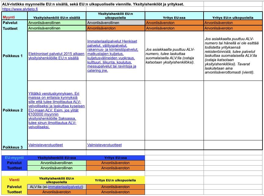 ALV Ristikko - Huijausarkki (VAT Cheat sheet)