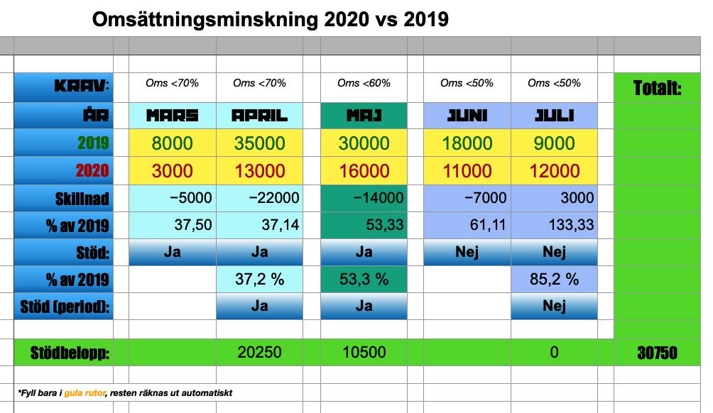 Automatisk beräkning av omsättningsstöd för enskilda näringsidkare 2020 vs 2019 på grund av Corona.