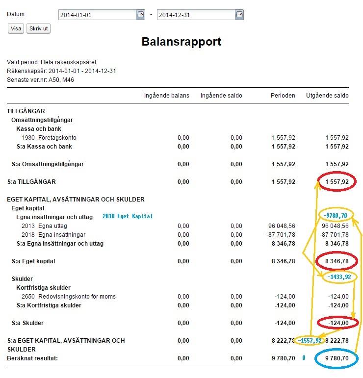 Förklaring till varför tillgångar är plus och eget kapital och skulder är minus i balansräkningen i bokföringsprogrammet Speedledger.