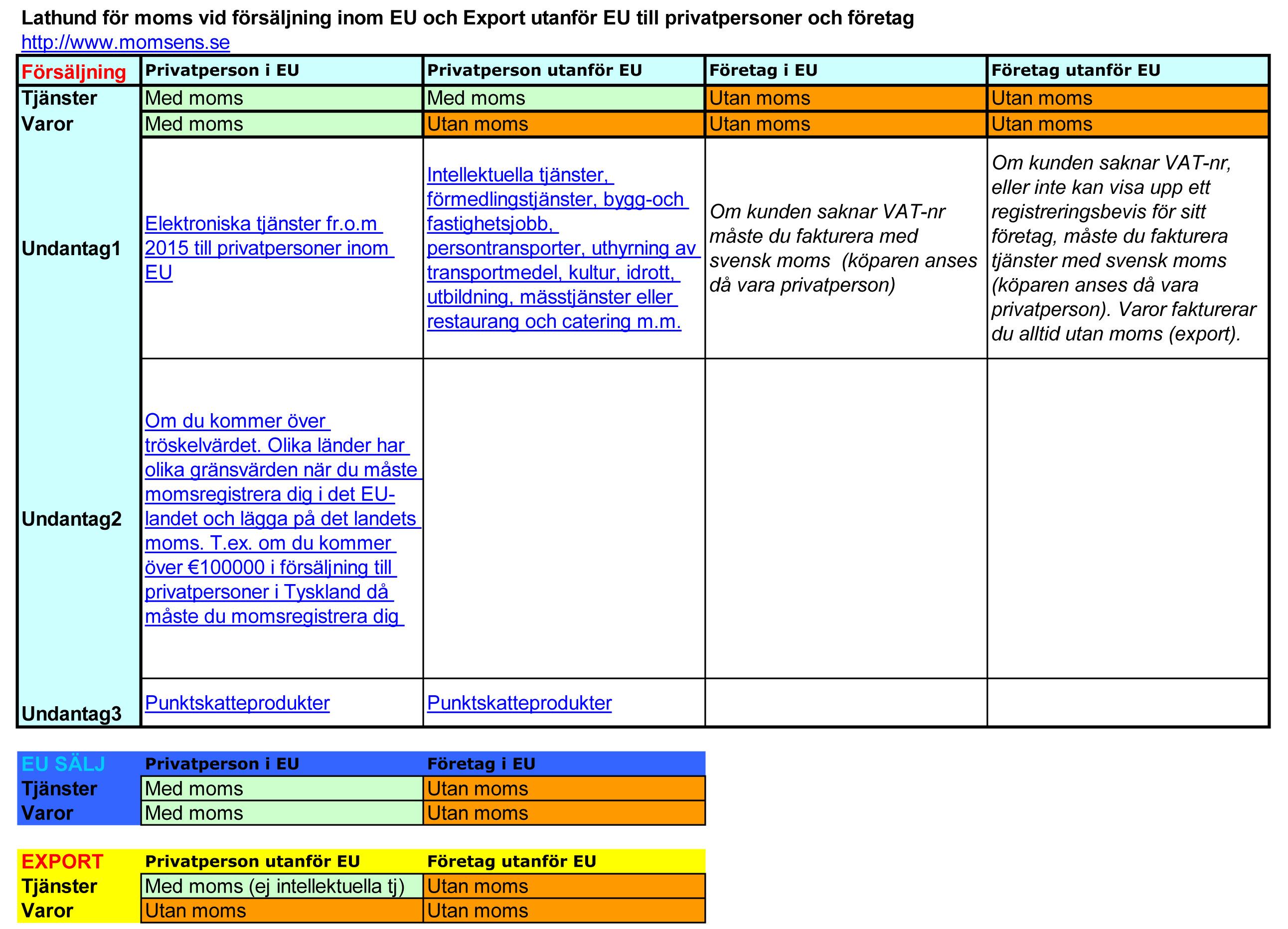 Lathund och tabell för moms vid försäljning inom EU och export utanför EU till både privatpersoner och företag.