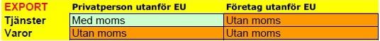 bokföra export av vara utanför EU