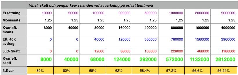 Tabell för uträkning av vinst och skatt vid avverkning av skog på privatbostad.